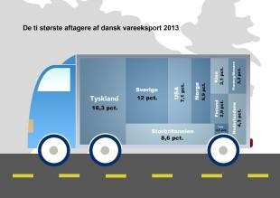 Graphic courtesy of Danmarks Statistik