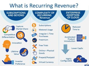 CLICK TO ENLARGE IMAGE: What is Recurring Revenue? (Graphic courtesy of Aria Systems)